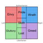 Politics, Lent, and Sloth